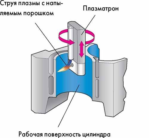 Forum_T5_Цилиндры-с-плазменным-напылением-рабочих-поверхностей